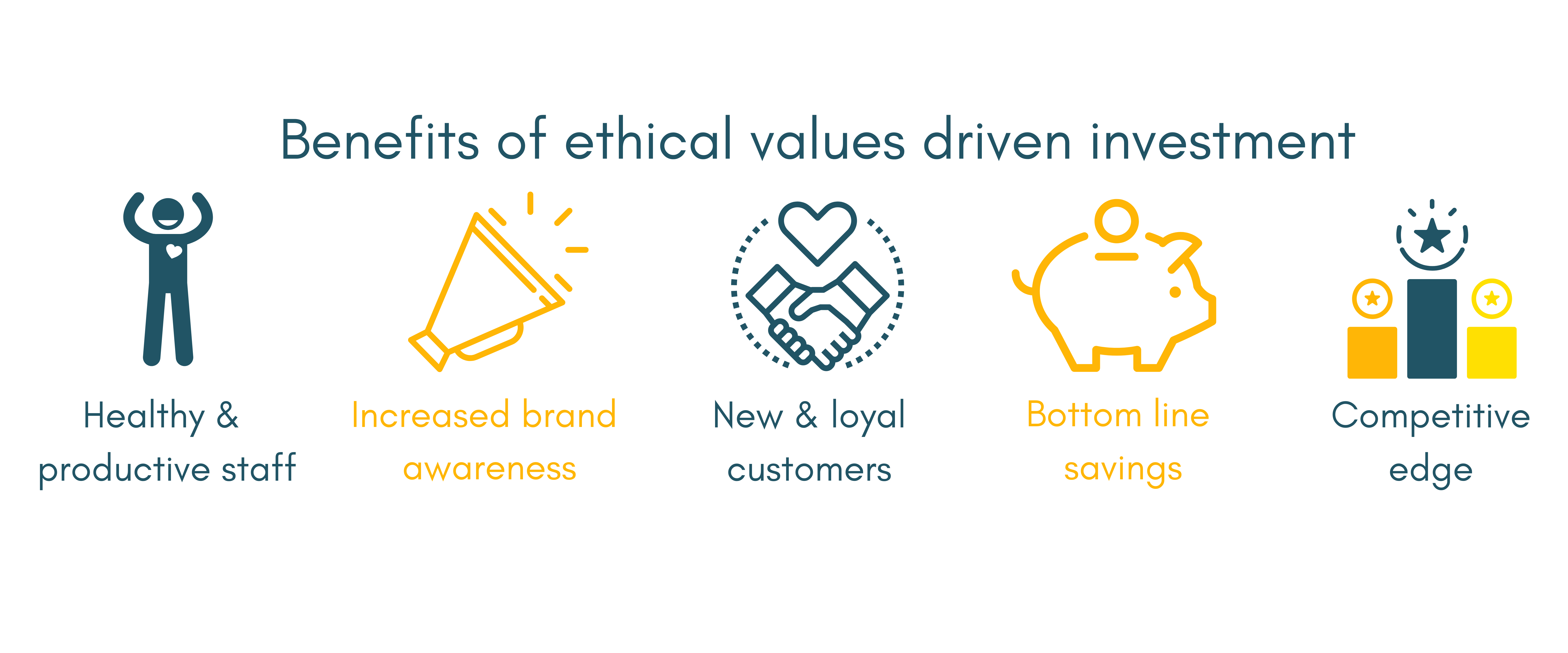 this image describes the benefits of CSR to a business